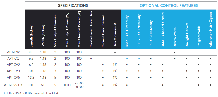 Chart of APT Controller Specifications and Optional Control Features