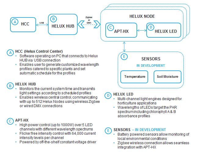 Overview of the Helux System