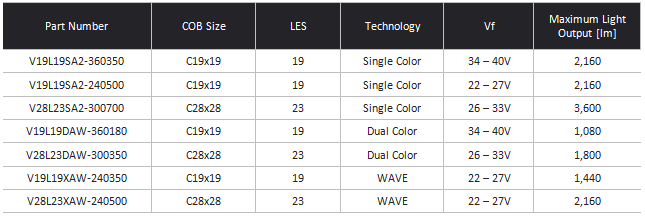 Table COB alternative specifications (part number, size, LES, technology, Vf, and maximum light output)